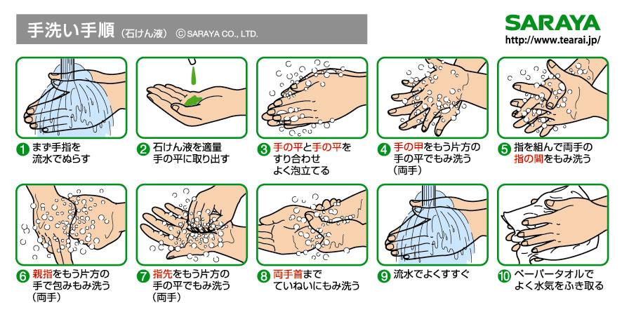 インフルエンザ予防手洗い手順